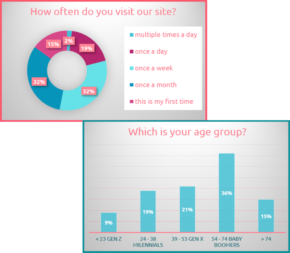 Your target audience metrics